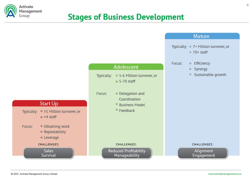 the stages of business development